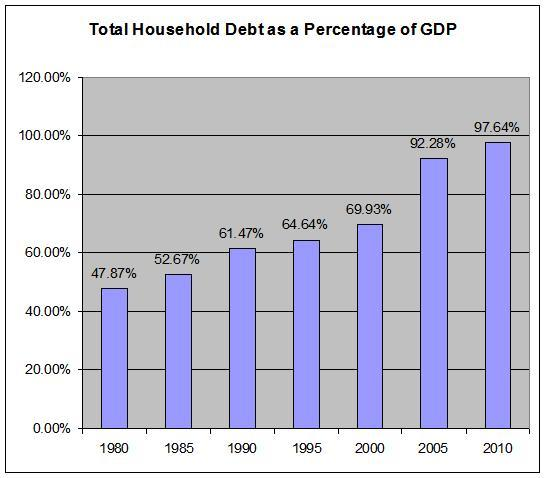 household-debt-per-gdp.jpg
