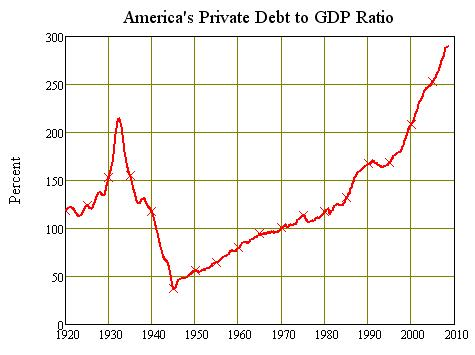 us-private-debt-to-gdp-20-09.jpg