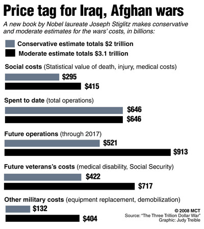 war-costs-graph-5-8.jpg